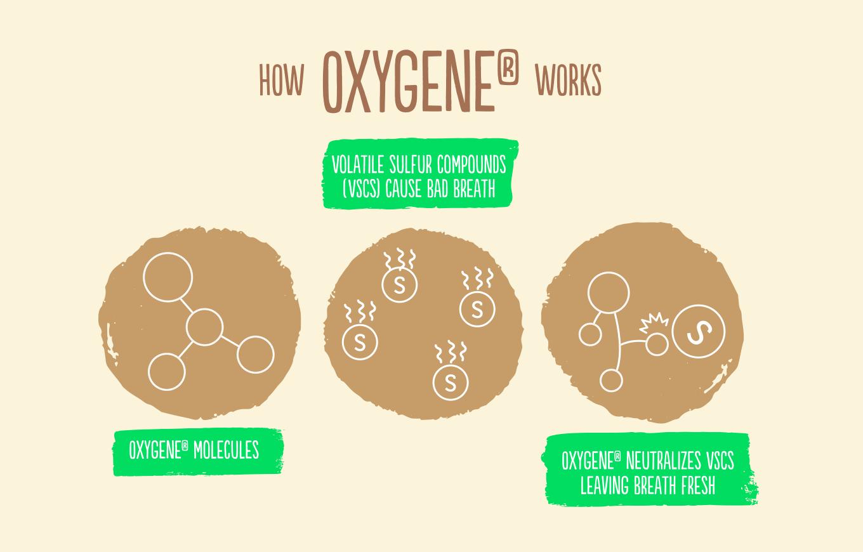 actief zuurstof tegen slechte adem